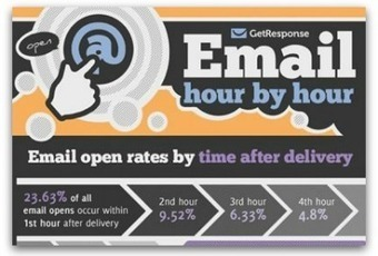 The best—and worst—times to send an email | Communication Advisory | Scoop.it