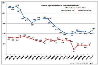 Agoria>Pers>2012>L'ingénieur industriel a de nouveau la cote : 12% d'inscriptions en plus en 1ère bac | Agoria's technology review | Scoop.it