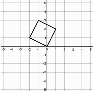 Quadrats torts | Math education for the new millenium | Scoop.it