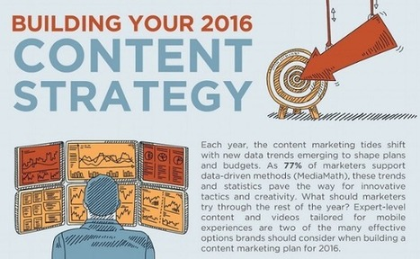Building Your 2016 Content Strategy [Infographic] | Digital et Social Media | Scoop.it