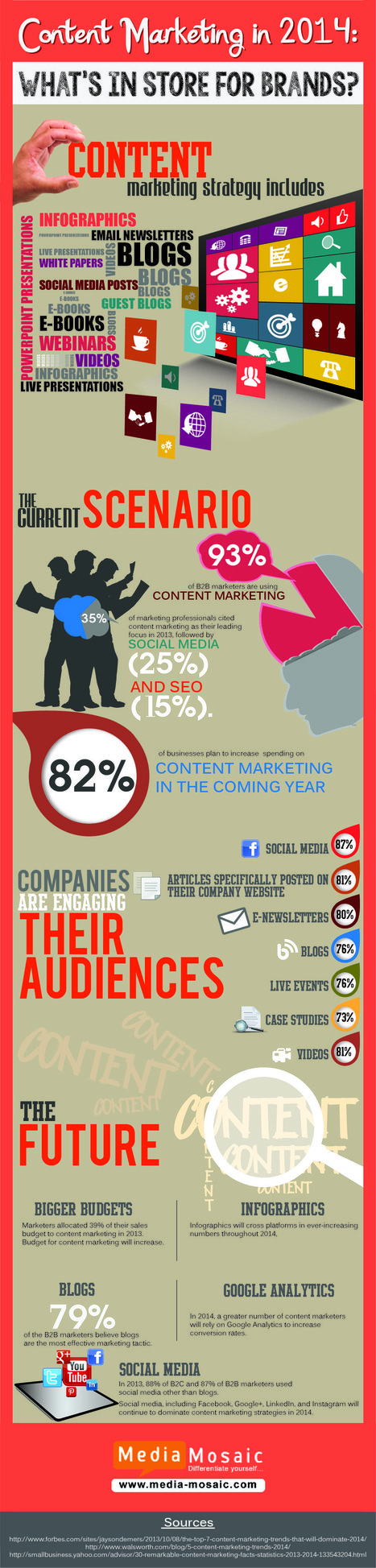 Content Marketing Forecast for 2014 [Infographic] | Beyond Marketing | Scoop.it