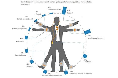 Les bracelets et les montres en tête des objets connectés portables  - La Revue du Digital | Internet of things & digital trends | Scoop.it