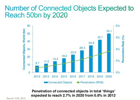 Is Cisco's Forecast of 50 Billion Internet-Connected Things by 2020 Too Conservative? | Web of Things | Scoop.it
