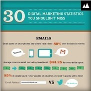 Attention Business: 30 Digital marketing statistics you shouldn't miss! | Webmarketing | Scoop.it