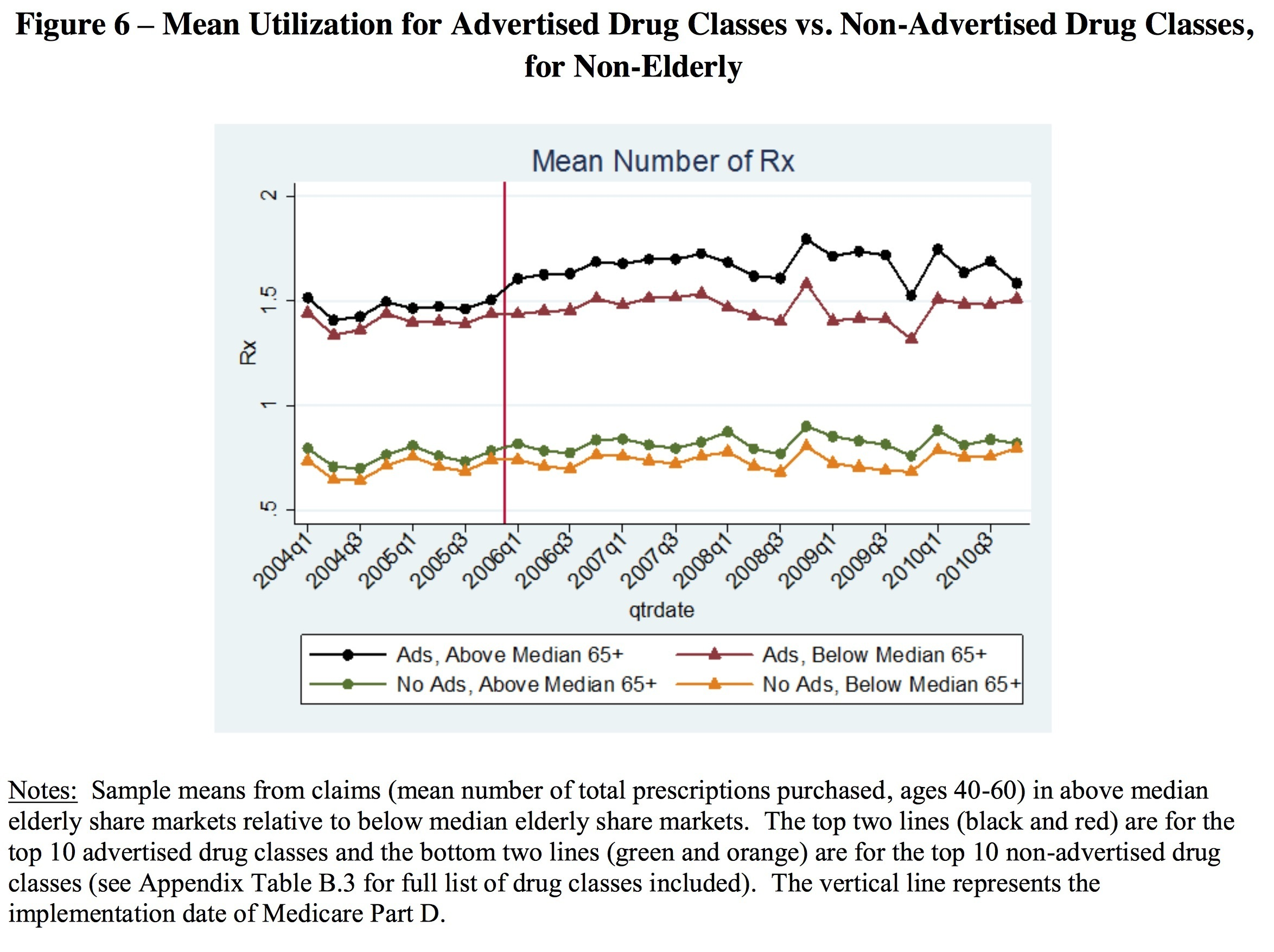 Nber Study Dtc Ads Boost Rx Drug Adherence Mo