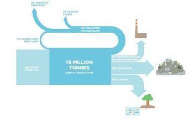 Déchets plastique dans l'océan : en 2050, il y en aura plus que de poissons | Inventive, innovation & creativity sourcing | Scoop.it