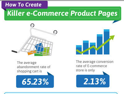 How To Create Killer Product Pages [Infographic] | Get Elastic Ecommerce Blog | Ecom Revolution | Scoop.it