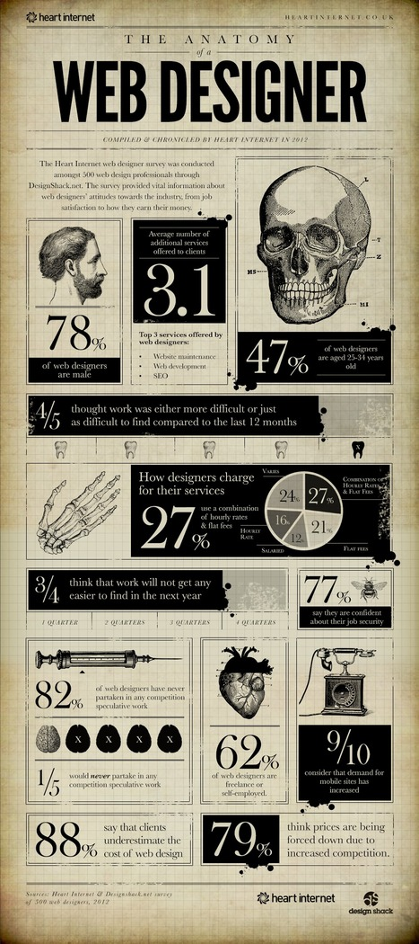 The Intricate Anatomy Of A Web Designer [Infographic] | Digital Marketing with WSI etc. | Scoop.it