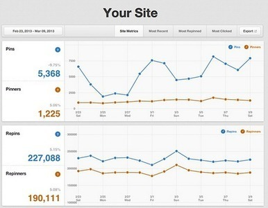 How to Use Pinterest Analytics, 6 Metrics Worth Measuring | Social Media Examiner | Pinterest for Business | Scoop.it