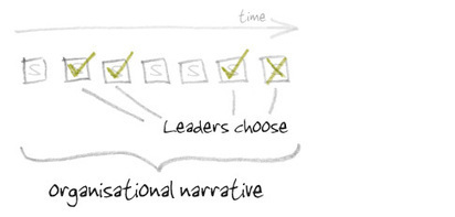 A strategic approach to organisational narratives: Anecdote   Leadership Catalyst   Scoop.it