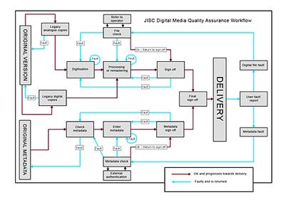 JISC Digital Media | Learning Happens Everywhere! | Scoop.it