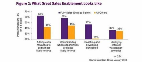 The Content Marketer's Approach to Successful Social Selling and Sales Enablement | MarketingHits | Scoop.it