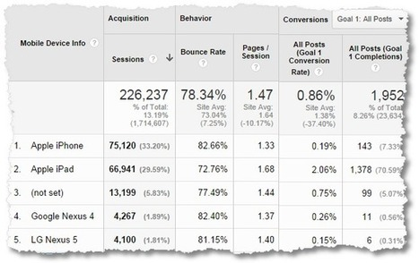 Magnificent Mobile Website & App Analytics: Reports, Metrics, How-to! | Nonprofit Data Visualization | Scoop.it