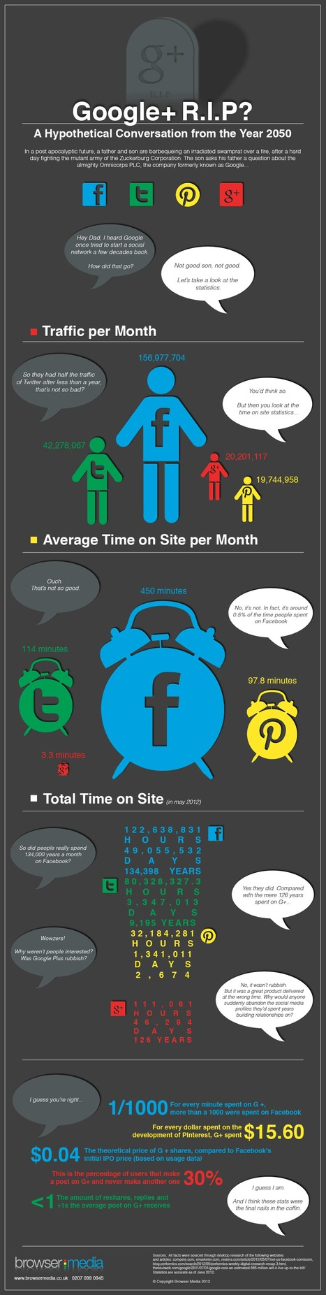 Is Google+ A Failure? [Infographic] | New Digital Media | Scoop.it