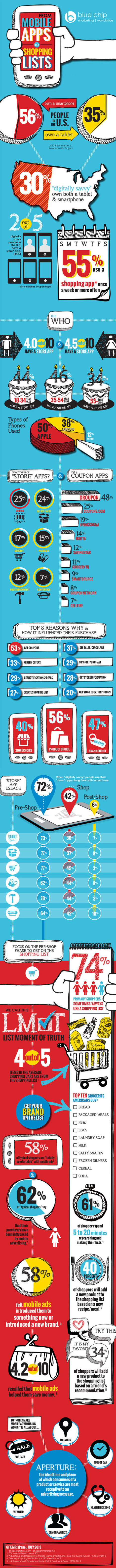 Infographic: Holiday Guide to Mobile Marketing - Marketing Technology Blog | Couponing, M-Couponing, E-Couponing, M-Wallet & Co. | Scoop.it