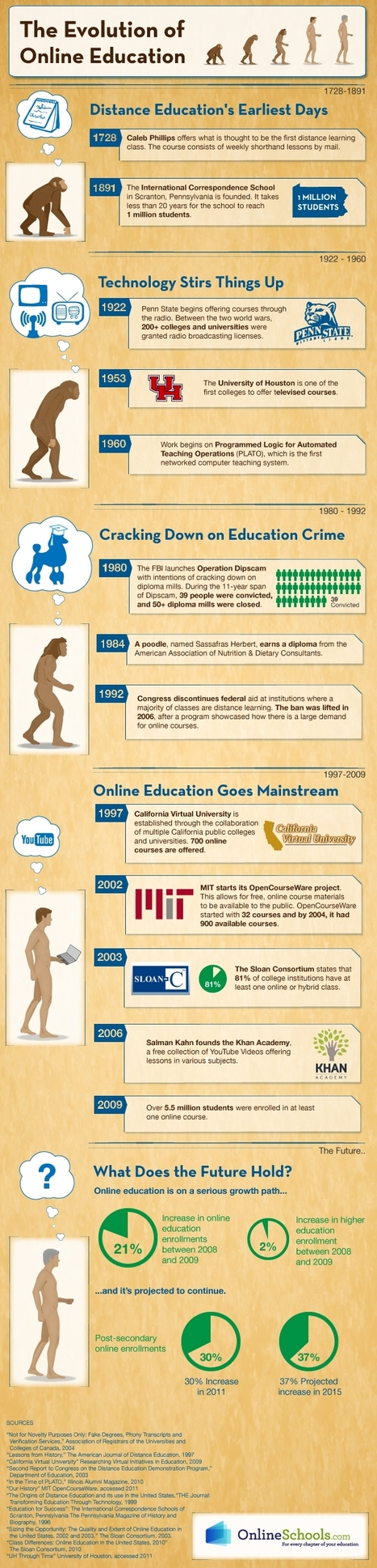 Did You Know? Distance Education Has Been Around Since 1728 | E-Learning and Online Teaching | Scoop.it