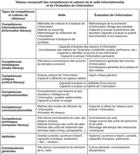 Évaluation de l'information et veille : quelles articulations - Fadben | Numérique & pédagogie | Scoop.it
