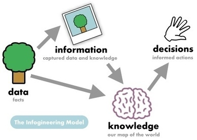 """The Differences Between Data, Information and Knowledge 