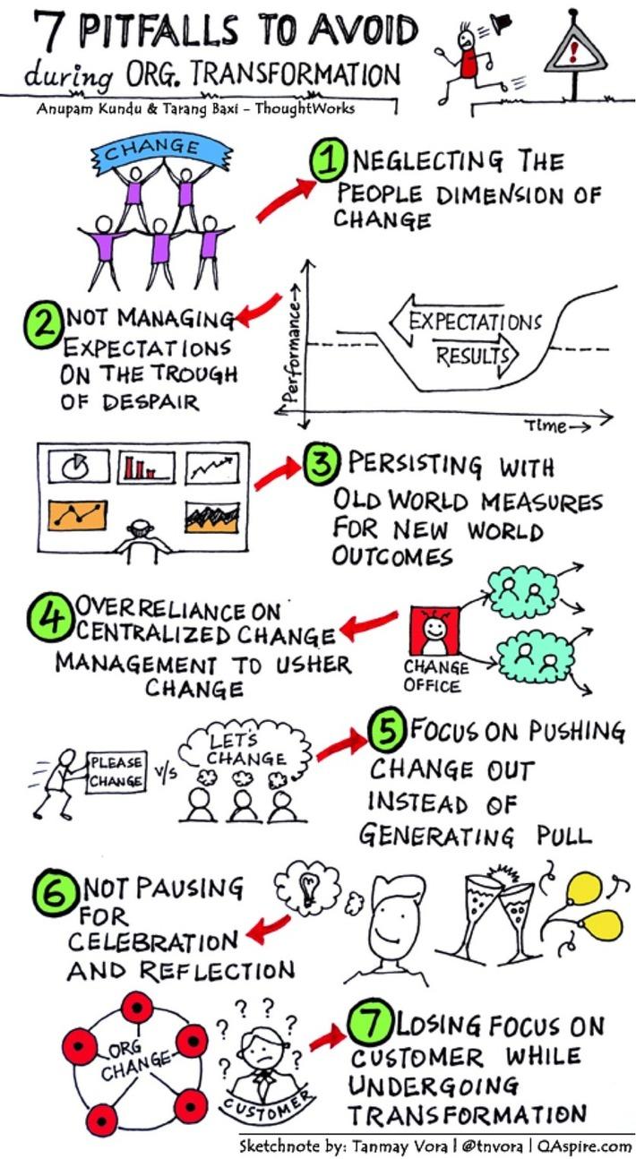 Seven Pitfalls to Avoid During Organizational Transformation | LeadershipABC | Scoop.it