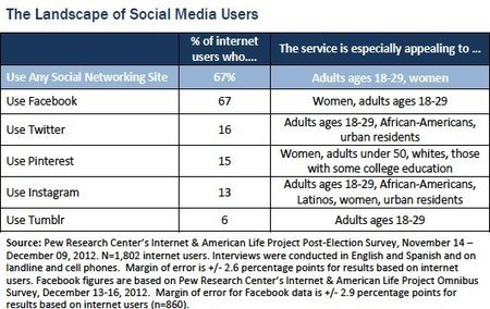 The State of Social Media Users | Pew Internet & American Life Project | Social Networks & Social Media by numbers | Scoop.it