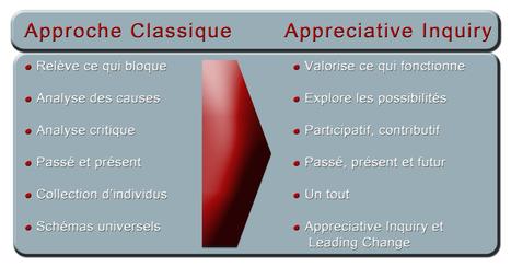 Swiss Institute for Appreciative Inquiry - La différence | Business change | Scoop.it