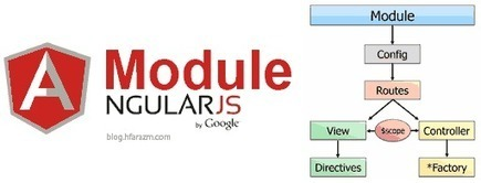 AngularJS Tutorials | Learning on the Digital Frontier | Scoop.it