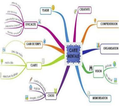 Le Mind-Mapping pour optimiser les pratiques pédagogiques et soignantes (...) - cadredesante.com | Medic'All Maps | Scoop.it