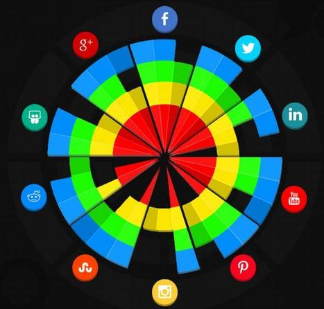 Brand Guide To The Most Effective Social Media Platforms For Marketing | AllTwitter | Creative Writing | Scoop.it