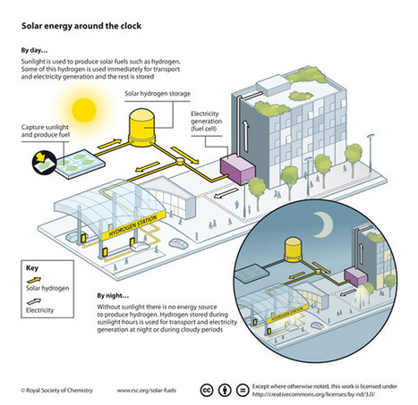 Solar Fuels and Artificial Photosynthesis Infographics   For the Love of Infographics   Scoop.it