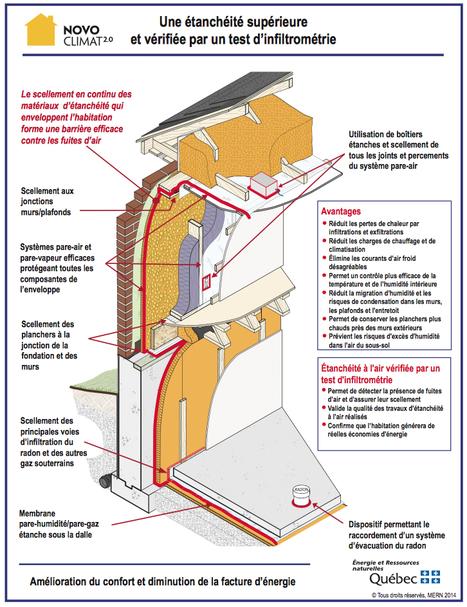 Dessins d'assemblage - Efficacité énergétique - Ministère de l'Énergie et des Ressources naturelles -QUEBÉC | Réhabilitations, Rénovations, Extensions & Ré-utilisations...! | Scoop.it