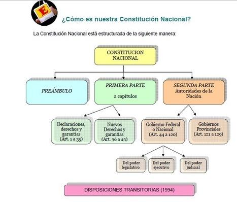 Constitución Nacional | Formación Ética y Ciudadana | Prof. Laura Faruelo - Curador educativo | Scoop.it