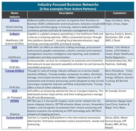 Payables Place | The B2B Network Landscape – Industries (Part 2) | B2B Marketing | Scoop.it