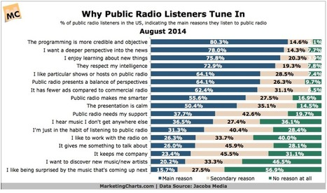 Why Public Radio Listeners Tune In | Quite Interesting Stats and Facts | Scoop.it