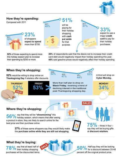 Accenture Consumer Holiday Shopping Study 2012 | Customer Centric Innovation | Scoop.it