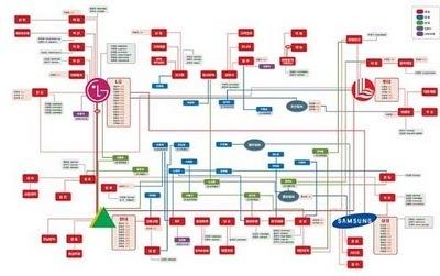 Go et organisation des conglomérats asiatiques | Go: The Ultimate Game | Scoop.it