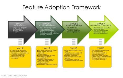 The Feature Adoption Framework for Social Collaboration | Representando el conocimiento | Scoop.it
