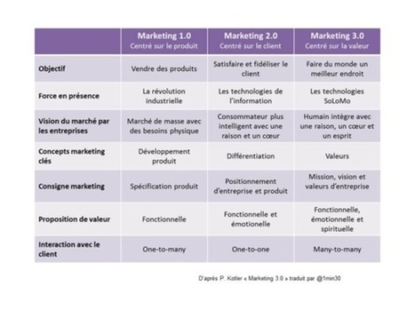 Marketing 3.0 : vers un marketing qui valorise la ... - Mathieu Janin 2.0 | Mathieu Janin | Scoop.it