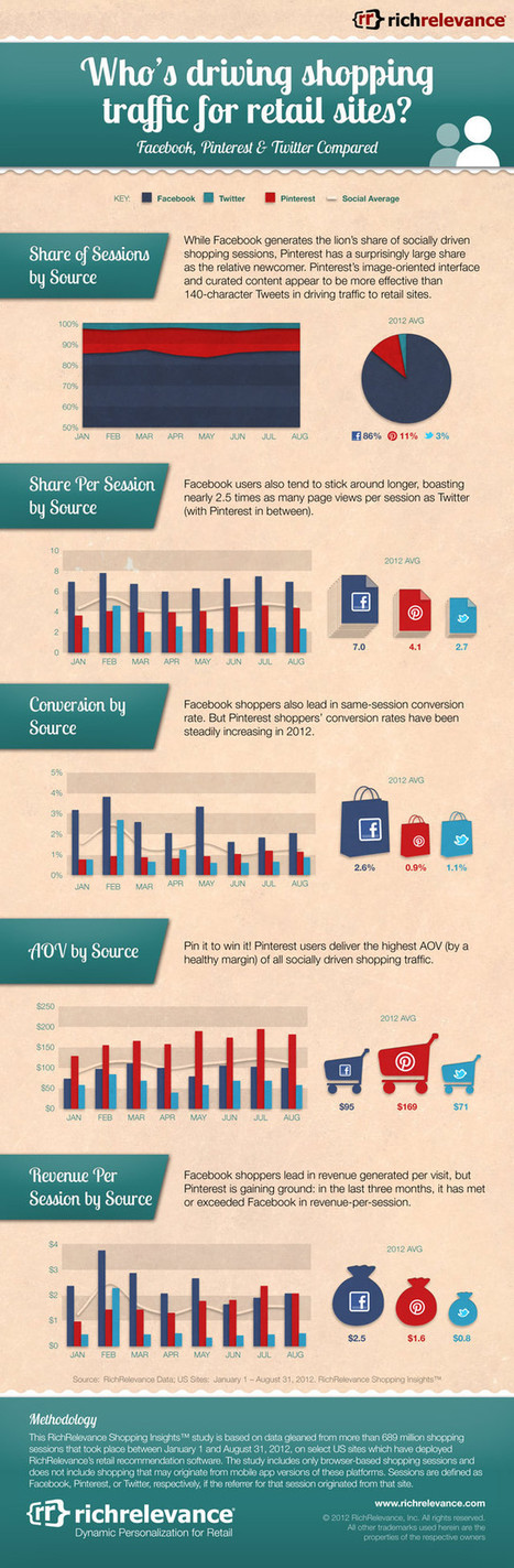 Social Traffic Shopping Insights™ 2012 | Social-Business-Marketing | Scoop.it
