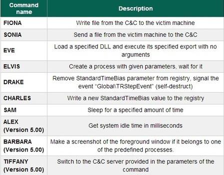 Meet miniFlame – the Latest CyberWarfare Discovery | SiliconANGLE | cybercrime | Scoop.it