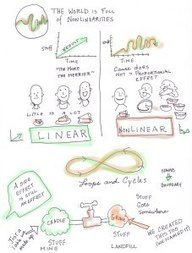 Visual Thinking about Systems Thinking   Systems Thinking in Management   Scoop.it