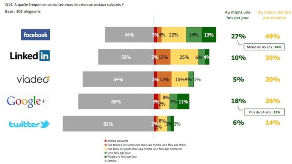 Quels sont les réseaux sociaux préférés des dirigeants d'entreprises? - Cadreo   Les Médias Sociaux pour l'entreprise   Scoop.it