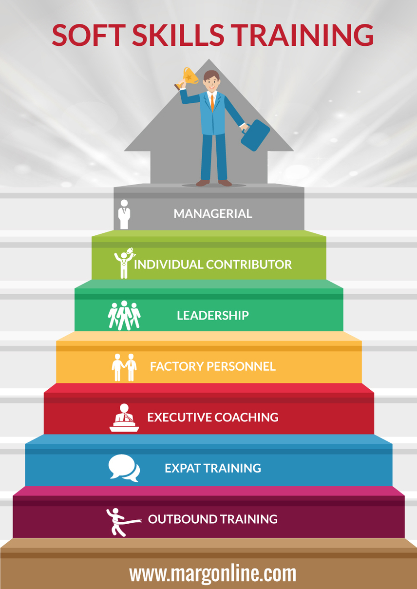 soft skills management Strong management skills you will be responsible for managing a large team, depending on the size of the facility you work for if you work for a small hospital or healthcare facility, you could very well be in charge of overseeing the daily duties of the entire staff.