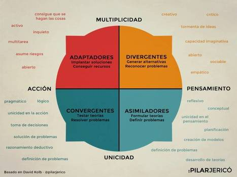 Los cuatro estilos de aprendizaje o el por qué algunos leen los manuales y otros no | Educació de Qualitat i TICs | Scoop.it