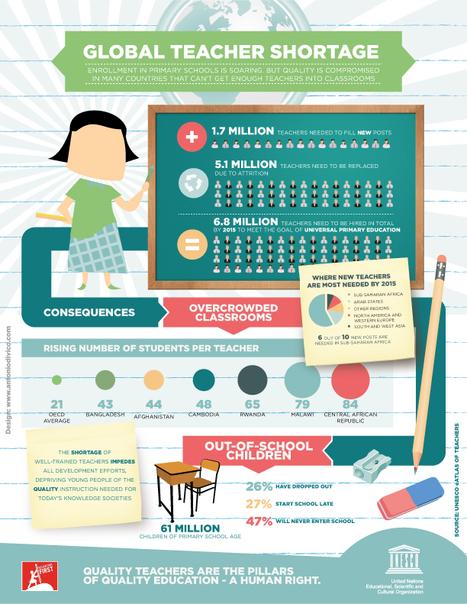 Global Teacher Shortage | Communication & Social Change | Scoop.it