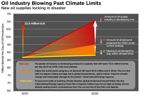 Oil's new supply boom is a bust for the climate - The Price of Oil | Climate Resilience | Scoop.it