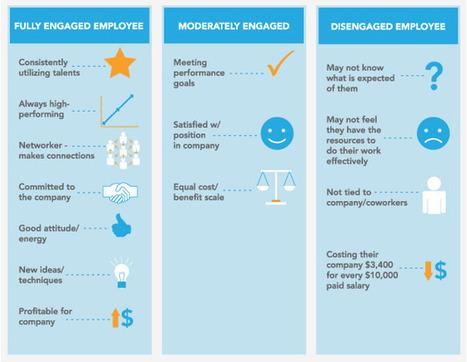 When Employees aren't Happy, then the Company Isn't Happy   Social Mercor   Scoop.it