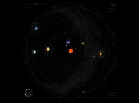Solar System, interactive   Infographics   Scoop.it