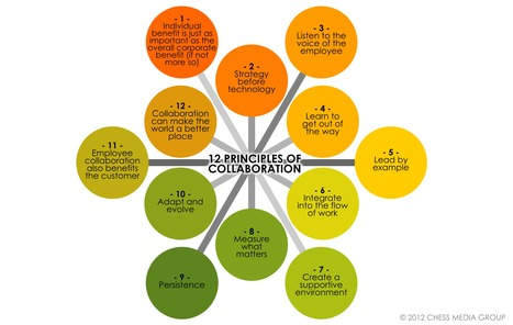 A Great Graphic Featuring The 12 Principles of Collaboration ~ Educational Technology and Mobile Learning | World History and Current Issues | Scoop.it