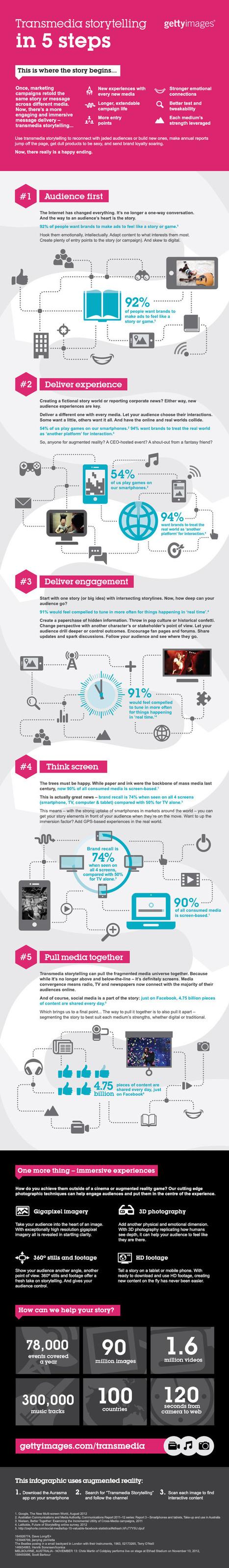 Le storytelling transmédia expliqué [infographie] | INSPIRATIONS Transmédia | Scoop.it