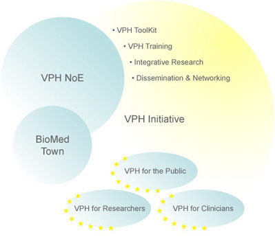 Virtual Physiological Human network of excellence | CulturaDigital | Scoop.it